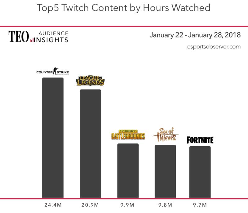 CS:GO самая популярная игра на Twitch в январе